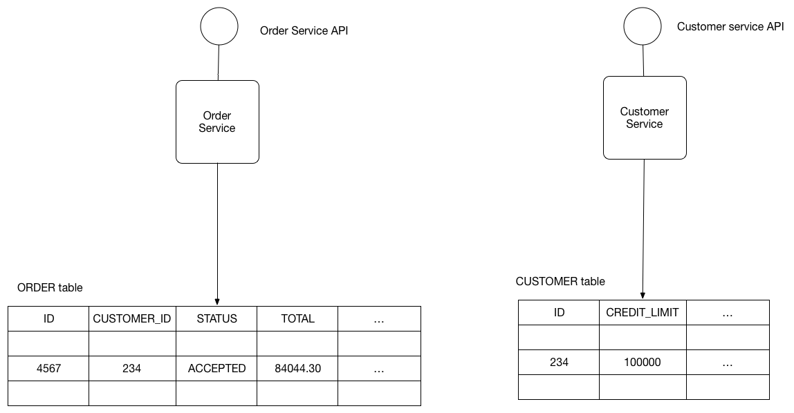 Database Per Service