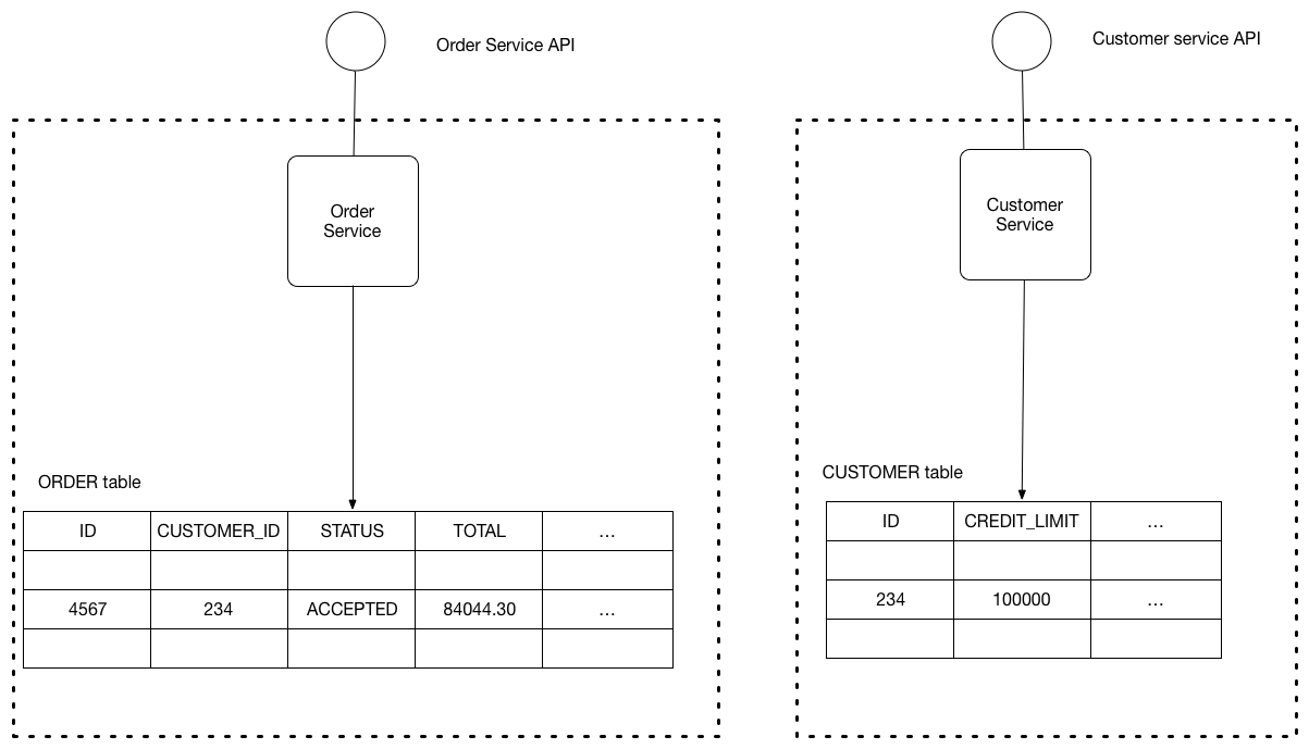 Database Per Service Addition Warehouse Business Workflow Diagram On Tool Keep Each Microservices Persistent Data Private To That And Accessible Only Via Its Api The Following Shows Structure Of This Pattern