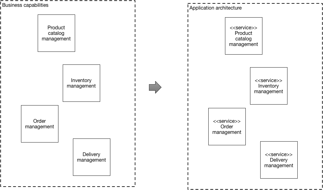 Decompose By Business Capability
