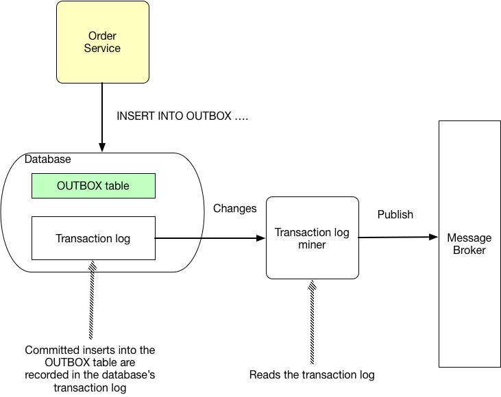 Transaction log tailing